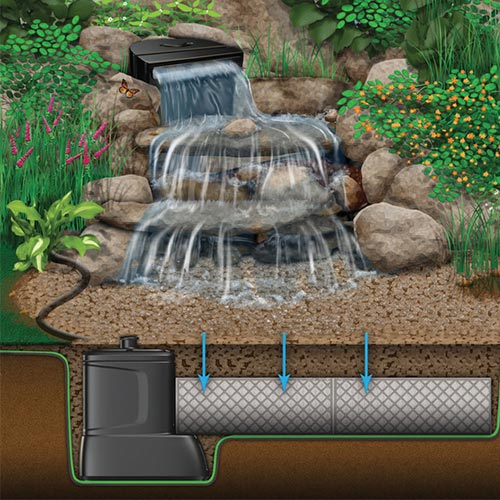 Aquascape Diy Backyard Waterfall Kit Mpn 83001